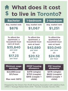 chart - cost of living