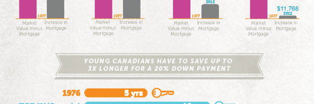 Generation Squeeze: Younger Canadians are getting a lousy deal