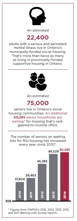 infographic: 75,000 seniors live in social housing