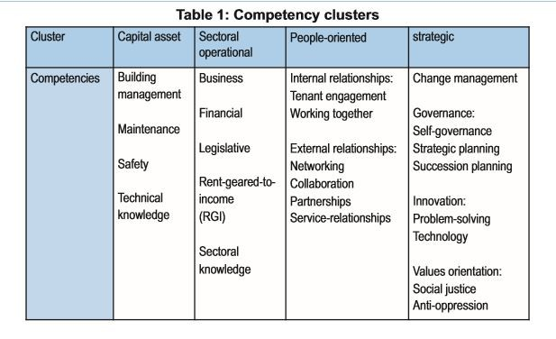 Competencies clusters