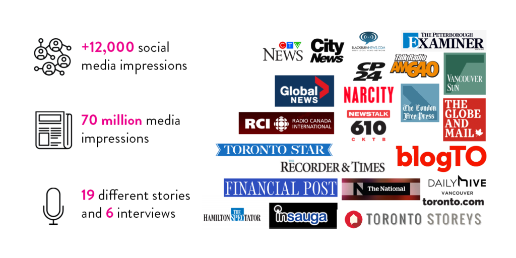 List of media impressions and data from coverage of the Canadian Rental Housing Index