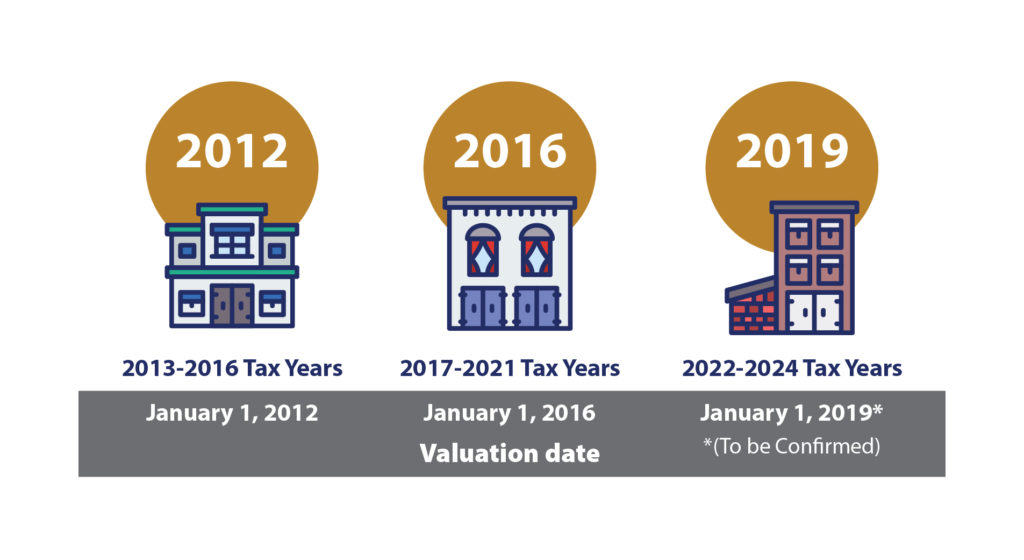 2012 assessment: increased value phased in over 2013-2016 tax years. 2016 assessment: increased value phased in over 2017-2021 tax years. 2019 assessment: increased value phased in over 2022-2024 tax years.