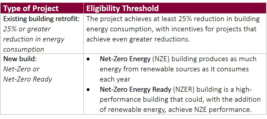 Existing building retrofit: 25% or greater reduction in energy consumption. Eligibility threshold: The project achieves at least 25% reduction in building energy consumption, with incentives for projects that achieve even greater reductions. New build: Net-Zero or Net-Zero Ready Eligibility threshold:	Net-Zero Energy (NZE) building produces as much energy from renewable sources as it consumes each year Net-Zero Energy Ready (NZER) building is a high-performance building that could, with the addition of renewable energy, achieve NZE performance.