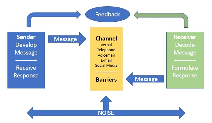 A diagram of the communication process. The Sender develops the message, chooses a communication channel (verbal, telephone, email, voicemail, social media, then it goes to the receiver who decodes the message and formulates a response.  Background noise is represented as influencing all the communication steps.