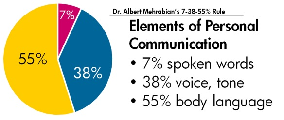 Dr. Albert Mehrabian's 7-38-55% rule represents the weight the different elements of personal communication have. 7% of the impact is from the spoken words, 38% is from voice and tone, and 55% of the impact comes from body language.