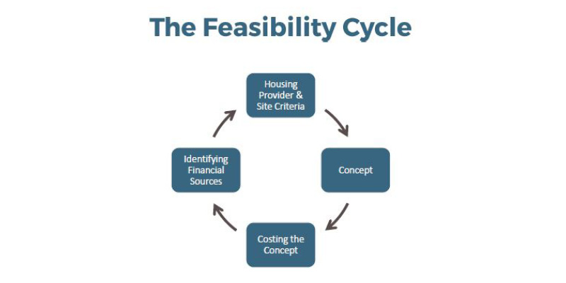 The feasibility cycle. A cycle with four stages represented: Housing provider and site criteria, Concept, Costing the concept, Identifying Financial sources
